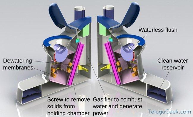 Nano membrane Toilet: ఇది వాటర్ లెస్ టాయిలెట్