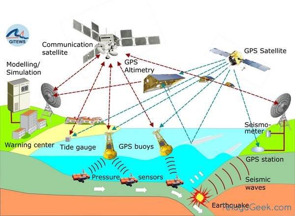DGPS: సెంటీ మీటరు పరిధి మేరకు మరింత మెరుగైన GPS